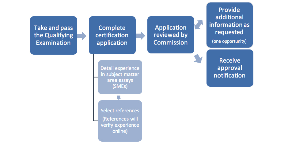 CFCP Flowchart Image
