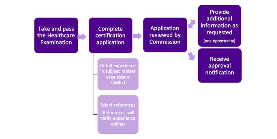 CHPCP Certification Flowchart
