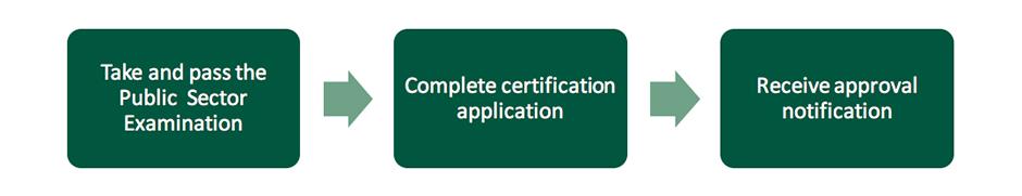 APSCP Certification Flowchart