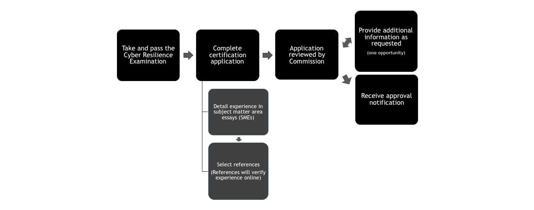 CCRP Flowchart Image