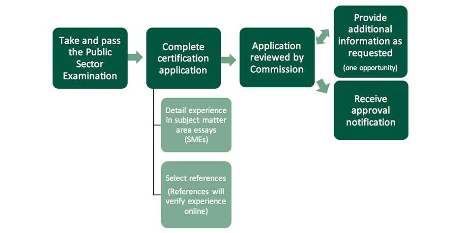 CPSCP Certification Flowchart