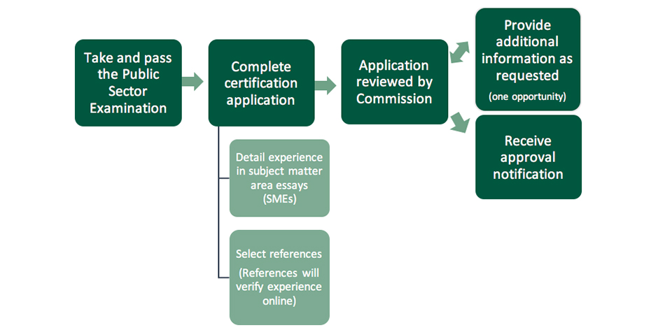 CPSCP Certification Flowchart